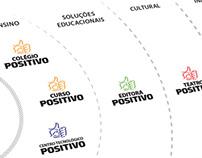 Positivo Group Branding