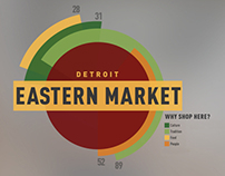 Eastern Market Knowledge Map