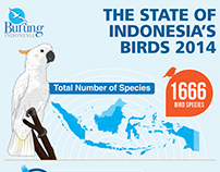 Infographic: The State of indonesia's Birds 2014