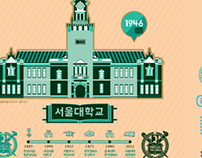 People & History of University in Seoul
