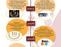 Infographics, Banners, Logos, etc.