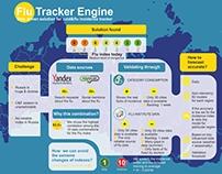 Infographic for TeraFlu