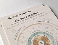 Muesli infographics