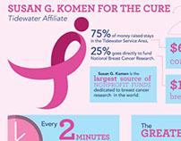 Susan G. Komen infographic