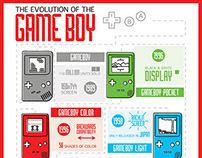 Evolution of the GameBoy Inforgraphic