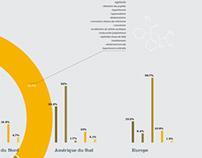 Drugs infographic