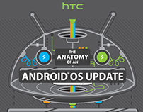 HTC: Android OS Update
