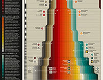 Waterfall Timeline