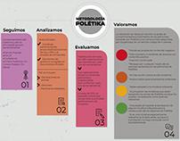 Infografía metodología Poletika. Oxfam Intermon.