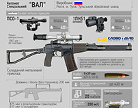 Overview of weapons and armor in the war in Ukraine
