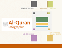 Al- Quran Infographic Design