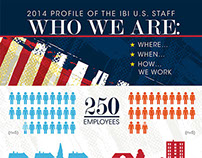 Infographic - Employee Profile of US Staff Pharma News