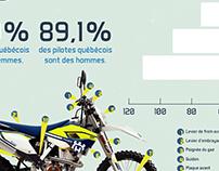 Le motocross de compétition au Québec