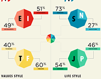 Personality Type Careers Infographic