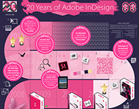 Infographic: InDesign 20th Anniversary