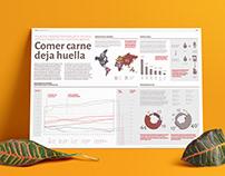"""Infografía """"Comer carne deja huella"""""""