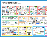 Internet of things map (spring 2014)
