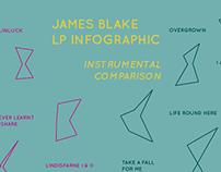 James Blake LP Infographic