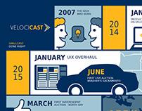 Velocicast Infographic