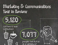 RDC Marketing & Communications Annual Report