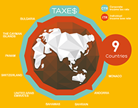 Countries with the lowest tax rates