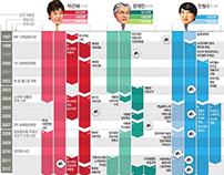 Timeline of Cadidates