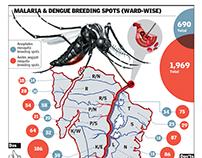 Malaria and Dengue Breeding spots (ward wise)