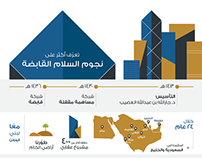Infographic | تعرّف أكثر على نجوم السلام القابضة