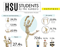 HSU Students By The Numbers
