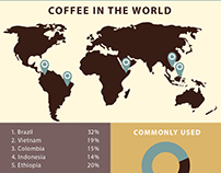 Infographics about coffee