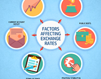Factors that Influence Currency Exchange