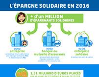 L'épargne solidaire en 2016