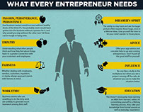 What qualities an entrepreneur should have?