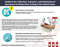 Guidance for Ebola Virus Testing infographic