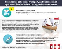 Guidance for Ebola Virus Testing infographic