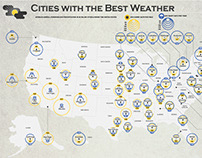 Cities with the Best Weather