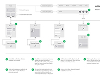 Process for sethakkerman.com