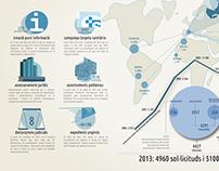 PIA - Progess | infographic design