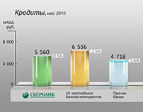Sberbank report