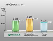 Sberbank report