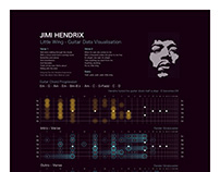 Jimi Hendrix - Little Wing - Data Visualisation