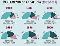 Histórico de Elecciones al Parlamento de Andalucía