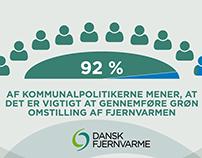 Infografikker til Dansk Fjernvarme