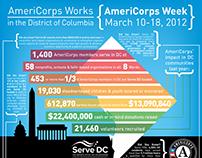 AmeriCorps Week in Washington, DC