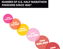 How the Half Marathon has Grown
