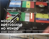 Música Portuguesa no Mundo