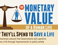 Monetary Value of Human life