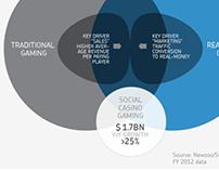 Infographic Social Casino