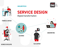 Service Design (Digital Transformation)