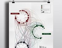 Poster - Data Visualization // Artist Heal Thyself